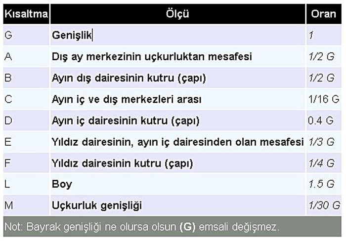 Standart Türk Bayrağı ölçüleri Bayrak ölçüleri